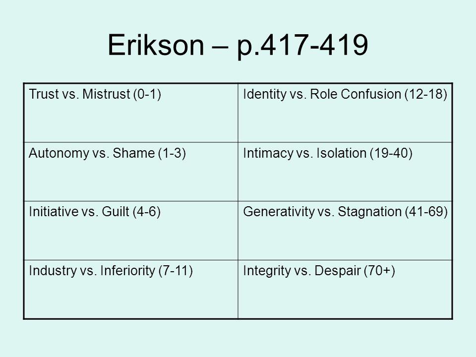 Erikson – p.417-419 Trust vs. Mistrust (0-1)