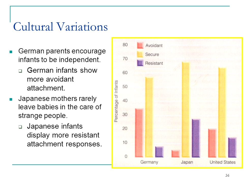 Cultural Variations German infants show more avoidant attachment.