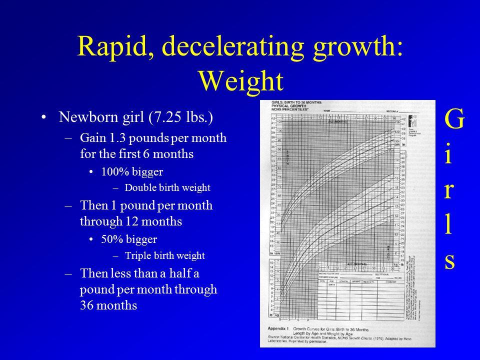 Rapid, decelerating growth: Weight