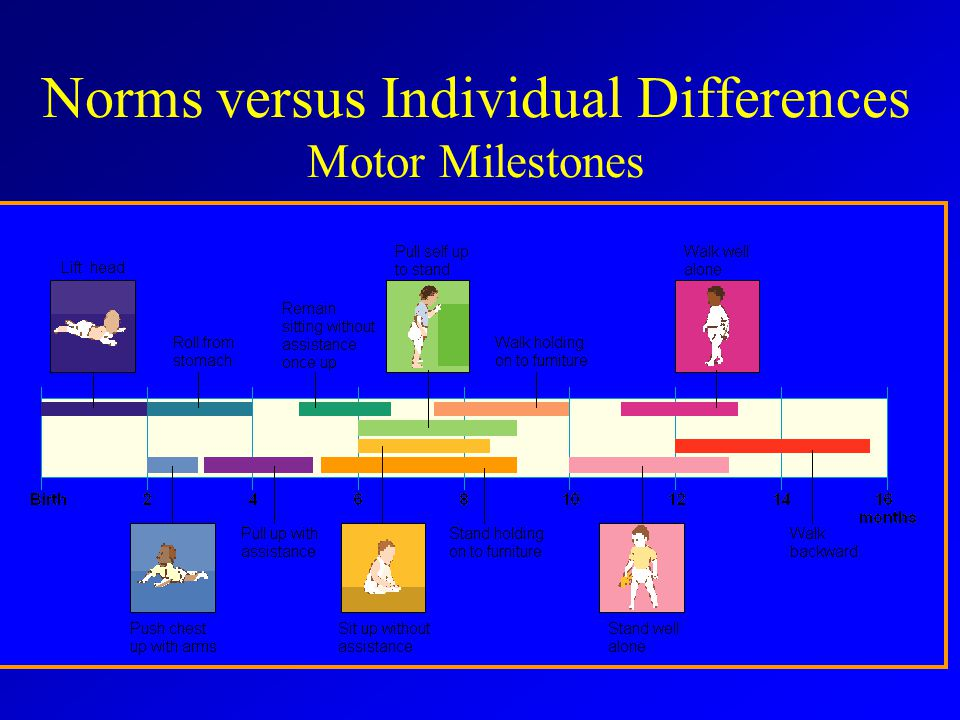 Norms versus Individual Differences Motor Milestones