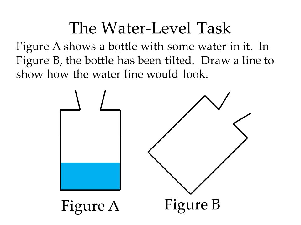 The Water-Level Task Figure B Figure A