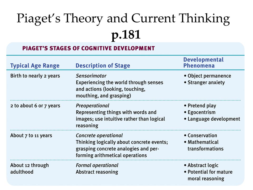 Piaget's Theory and Current Thinking