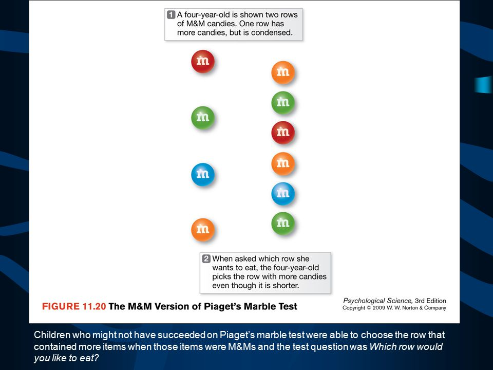 Children who might not have succeeded on Piaget's marble test were able to choose the row that contained more items when those items were M&Ms and the test question was Which row would you like to eat