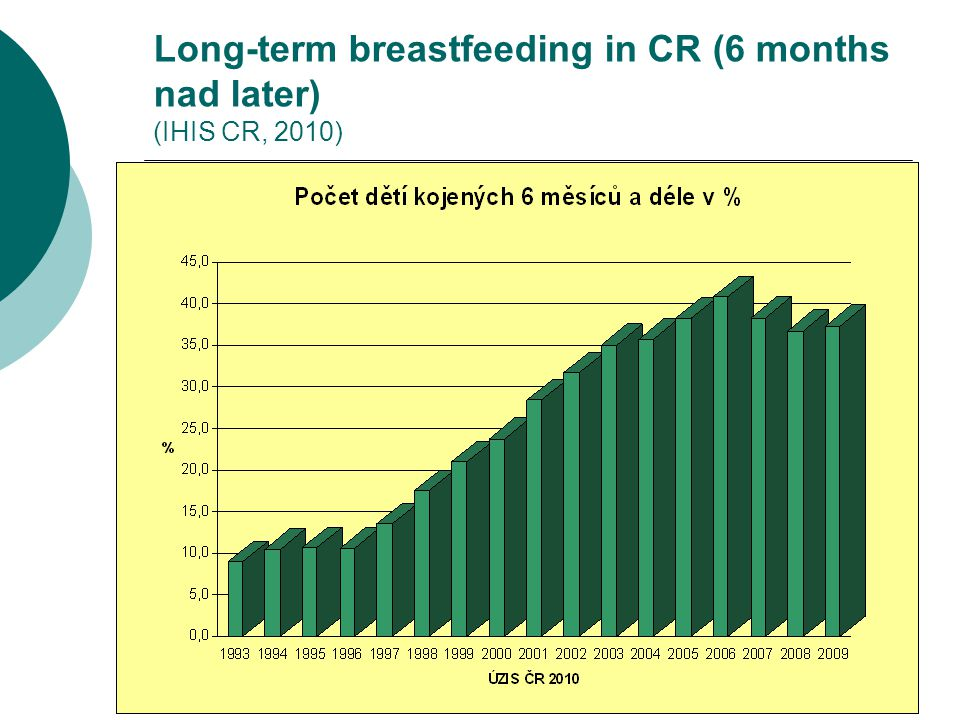 Long-term breastfeeding in CR (6 months nad later) (IHIS CR, 2010)