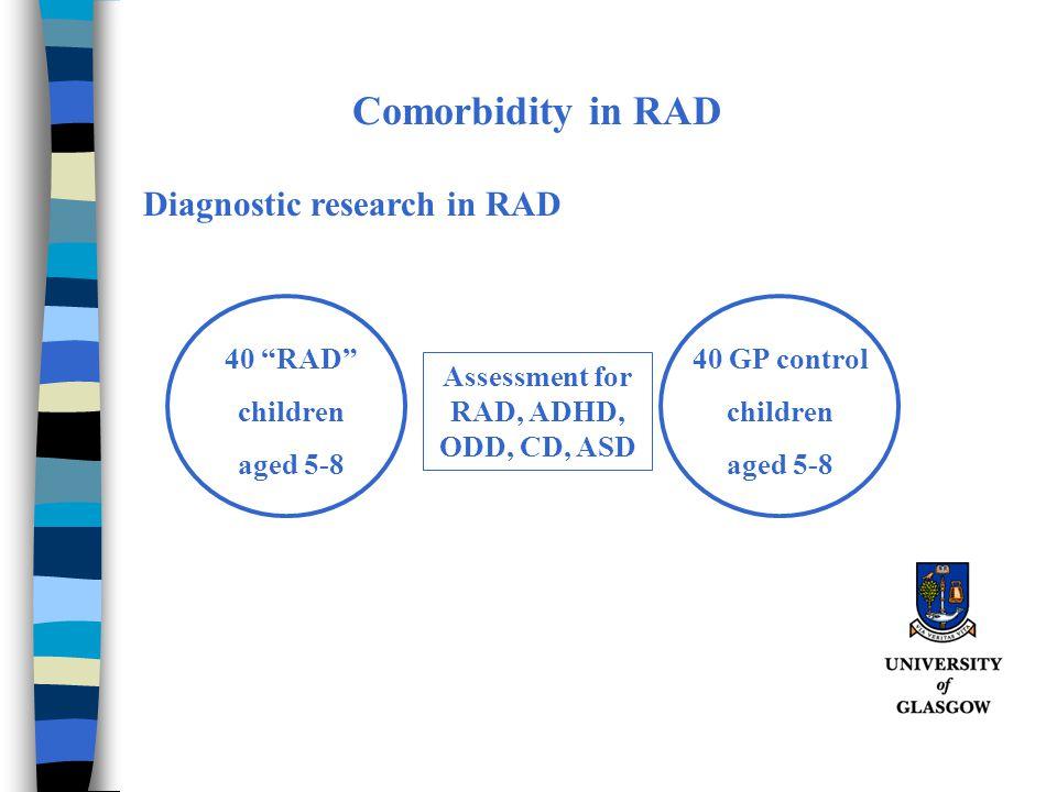 Assessment for RAD, ADHD, ODD, CD, ASD