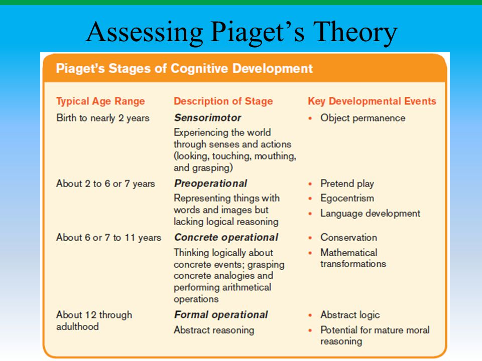 Assessing Piaget's Theory