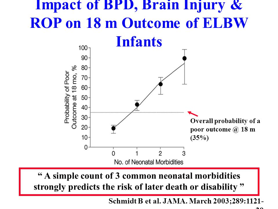 Impact of BPD, Brain Injury & ROP on 18 m Outcome of ELBW Infants