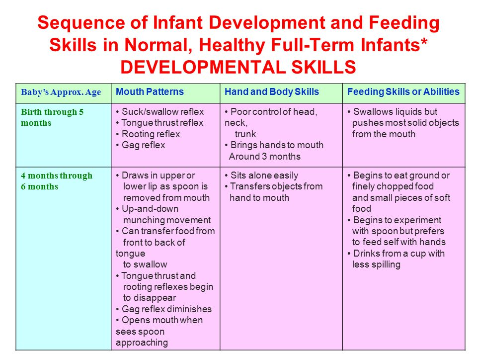 Sequence of Infant Development and Feeding Skills in Normal, Healthy Full-Term Infants* DEVELOPMENTAL SKILLS