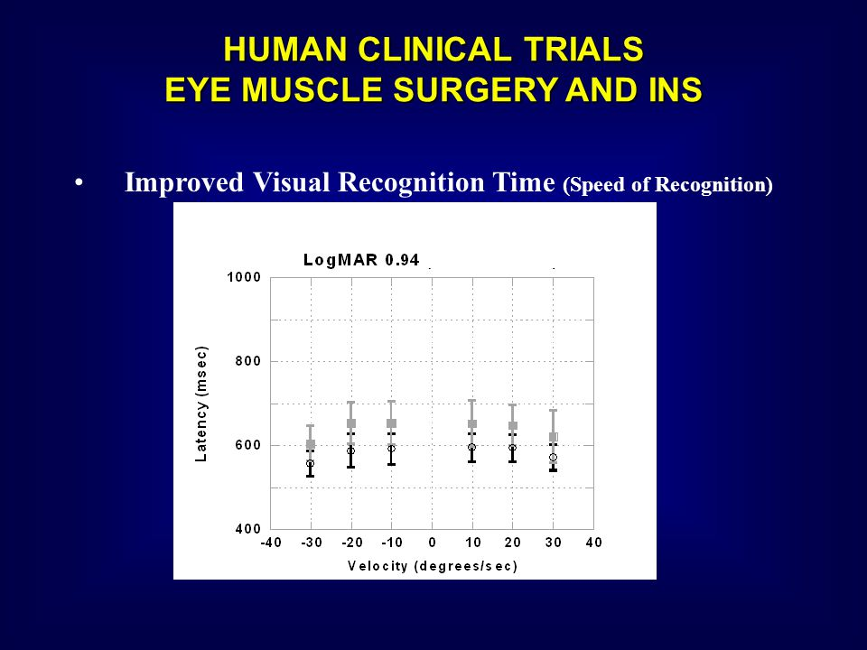 HUMAN CLINICAL TRIALS EYE MUSCLE SURGERY AND INS