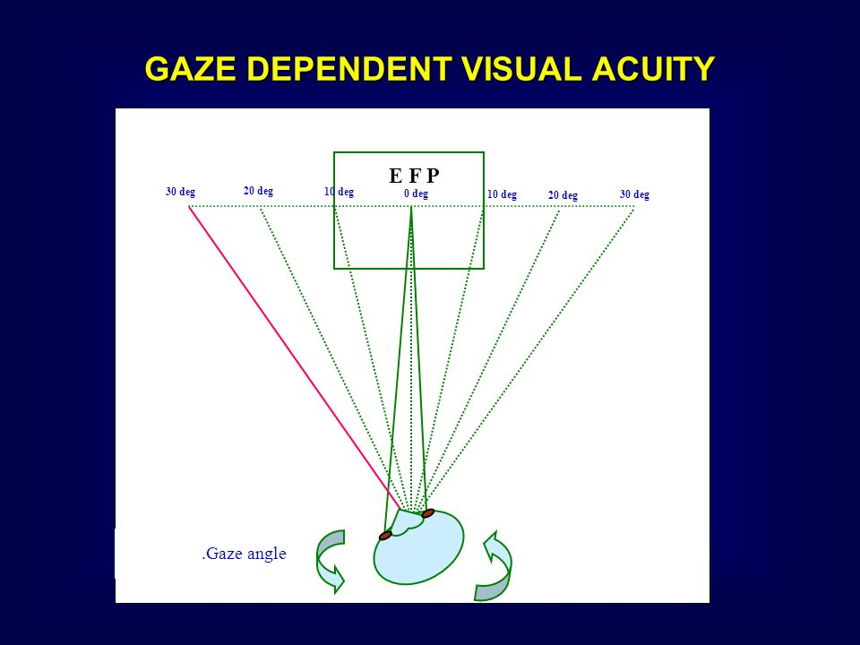 GAZE DEPENDENT VISUAL ACUITY