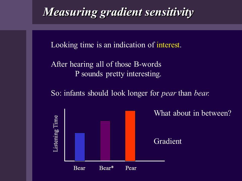 Measuring gradient sensitivity