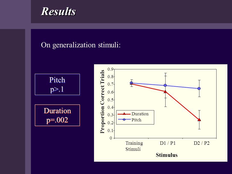 Results On generalization stimuli: Pitch p>.1 Duration p=.002