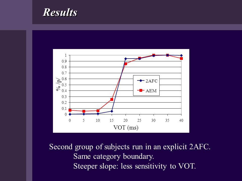 Results Second group of subjects run in an explicit 2AFC.