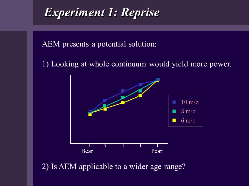 Experiment 1: Reprise AEM presents a potential solution: