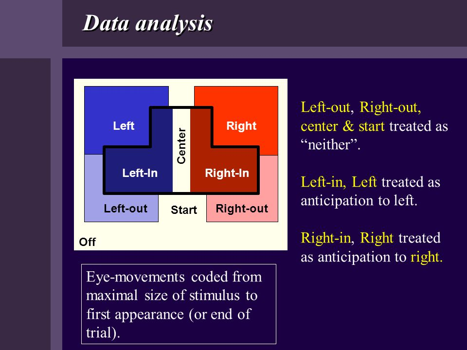Data analysis Left. Right. - out. Start. In. Center. Off. Left-out. Right-out. Left-In. Right-In.