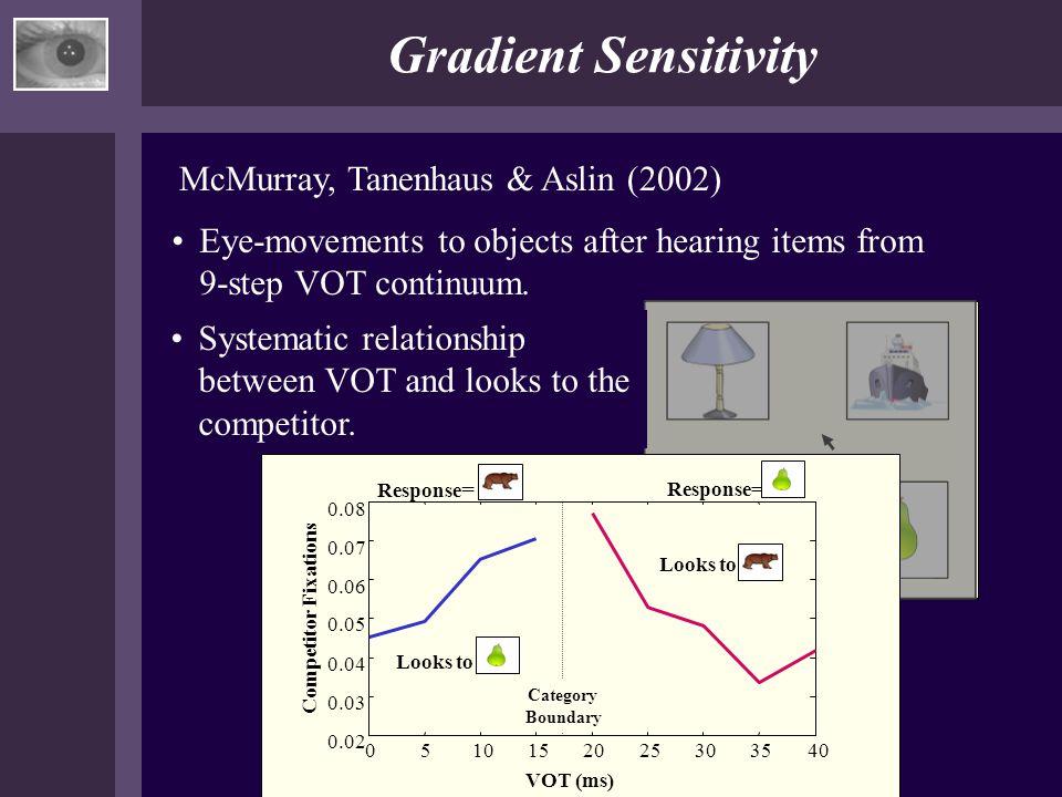 Gradient Sensitivity McMurray, Tanenhaus & Aslin (2002)