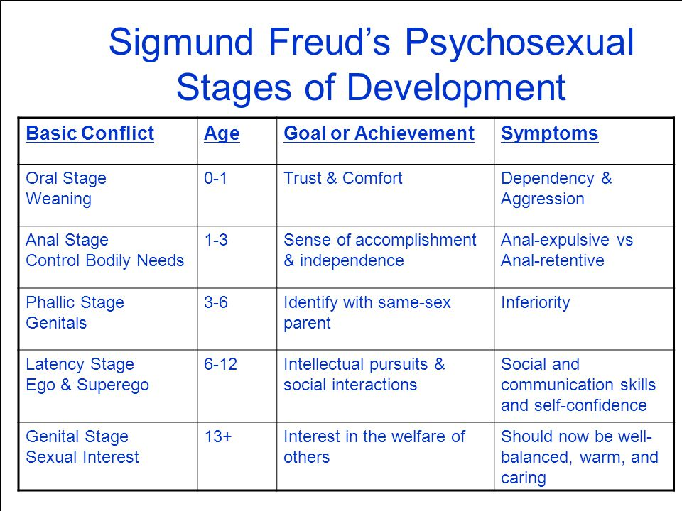Theory of sexual development by Freud
