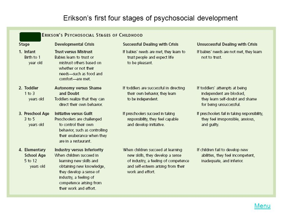 Erikson's first four stages of psychosocial development