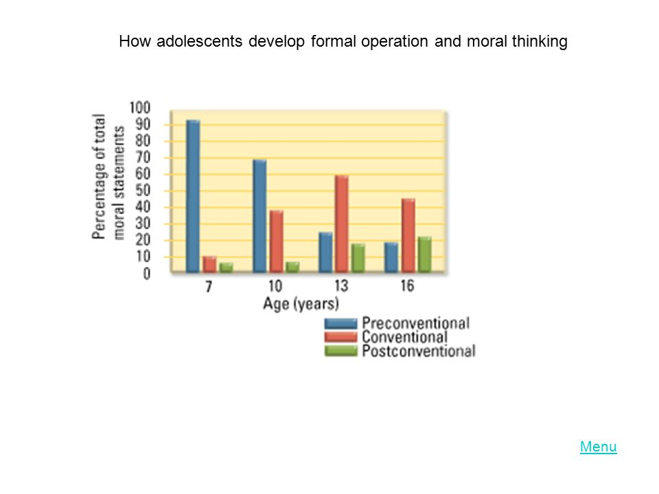 How adolescents develop formal operation and moral thinking
