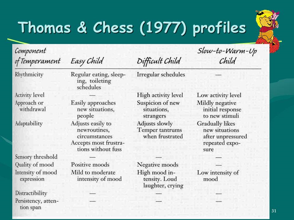 Thomas & Chess (1977) profiles