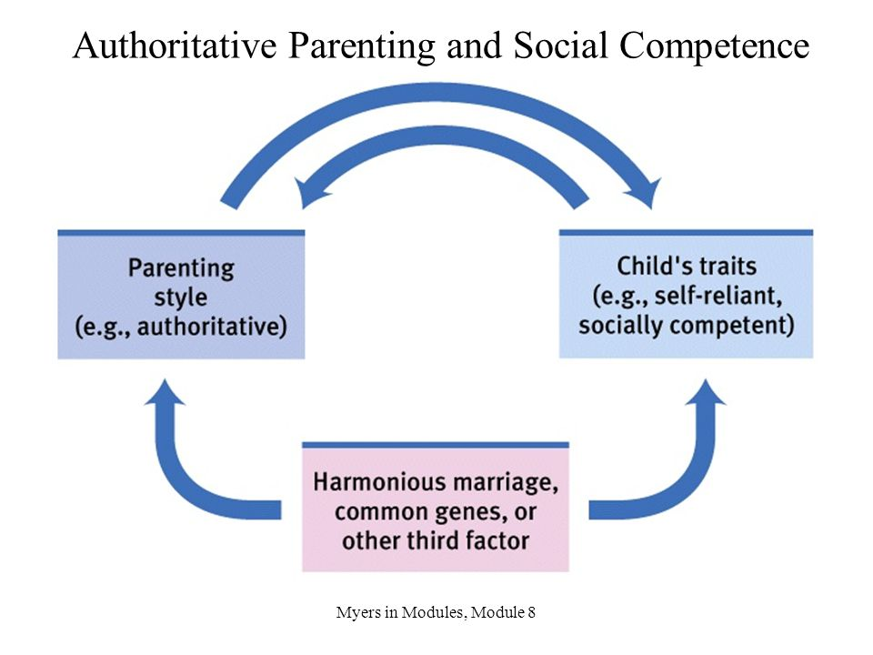 Authoritative Parenting and Social Competence