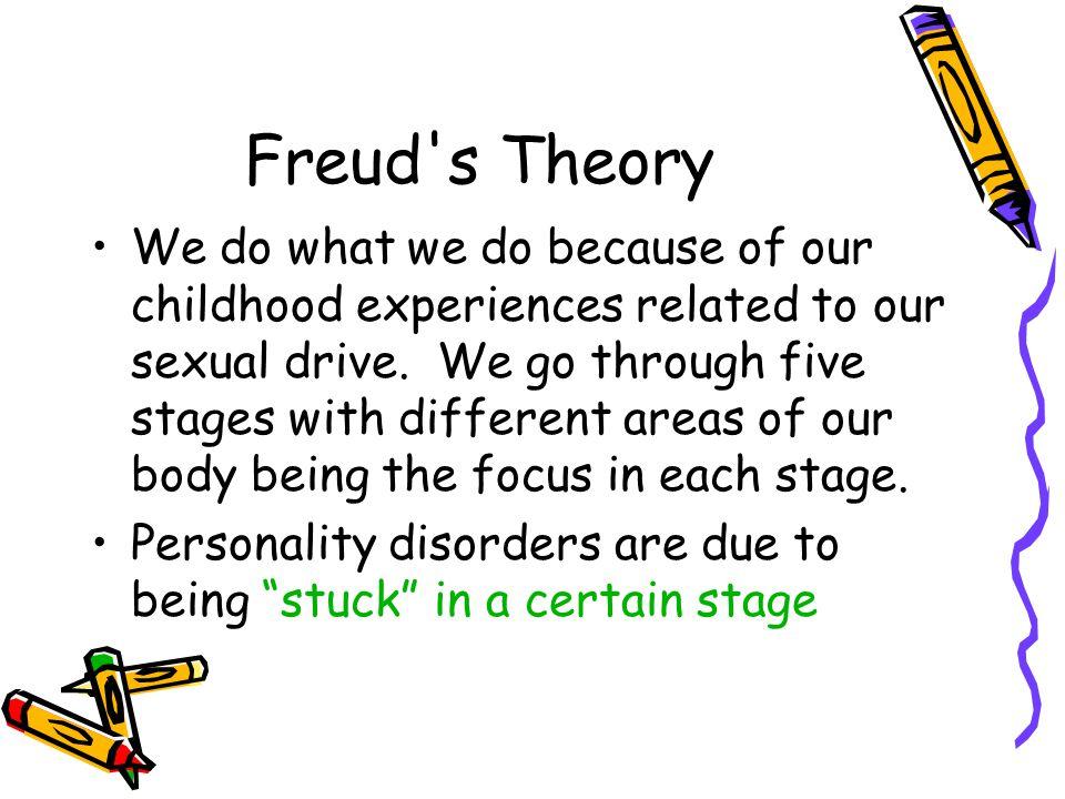 Freud s Theory