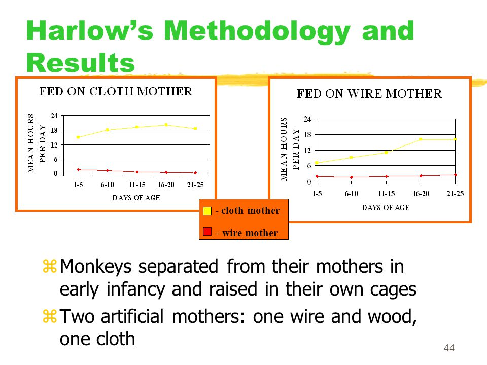 Harlow's Methodology and Results