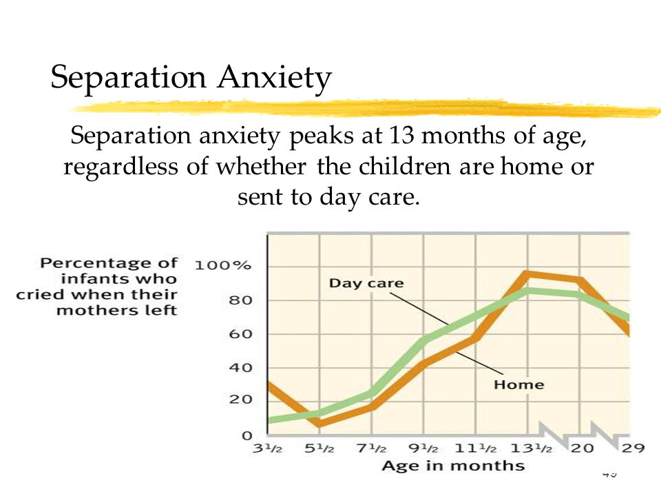 Separation Anxiety Separation anxiety peaks at 13 months of age, regardless of whether the children are home or sent to day care.