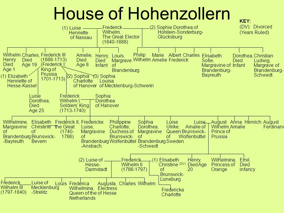 House of Hohenzollern KEY: (DV): Divorced (Years Ruled) (1) Luise