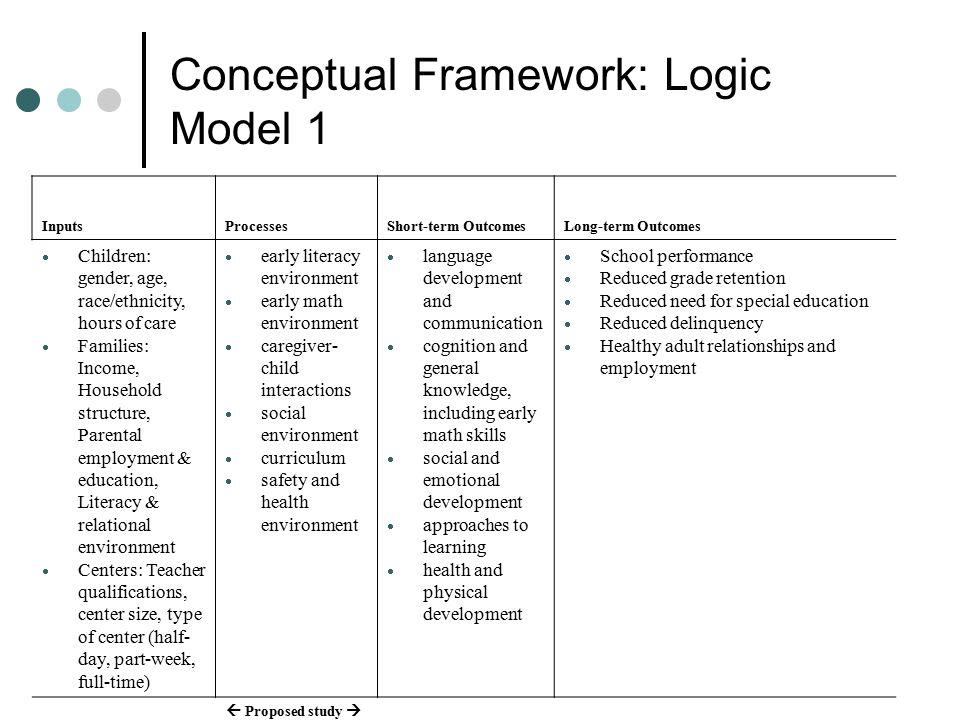 Conceptual Framework: Logic Model 1