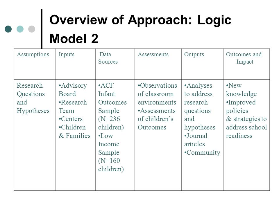 Overview of Approach: Logic Model 2