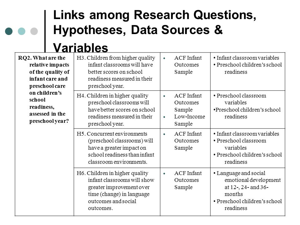 Links among Research Questions, Hypotheses, Data Sources & Variables
