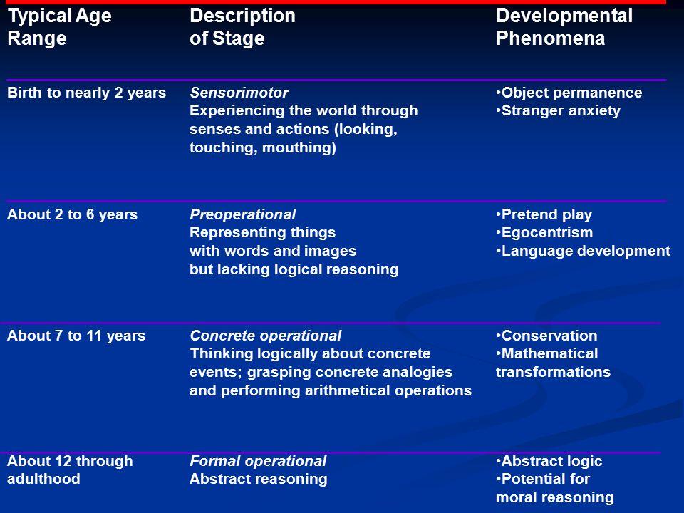 Typical Age Range Description of Stage Developmental Phenomena