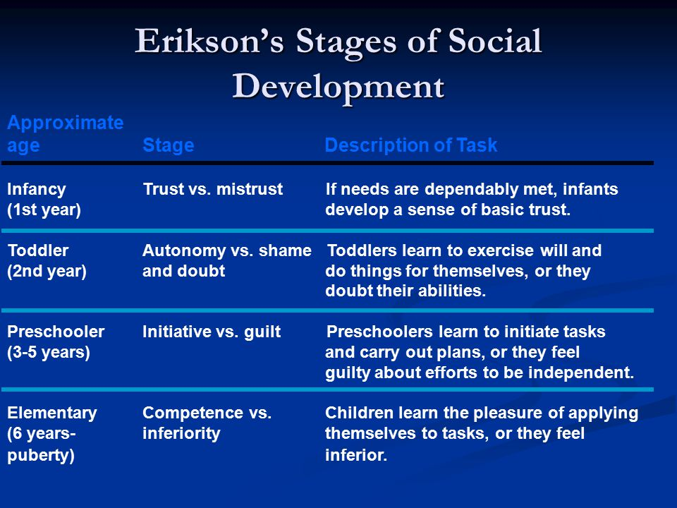 Erikson's Stages of Social Development