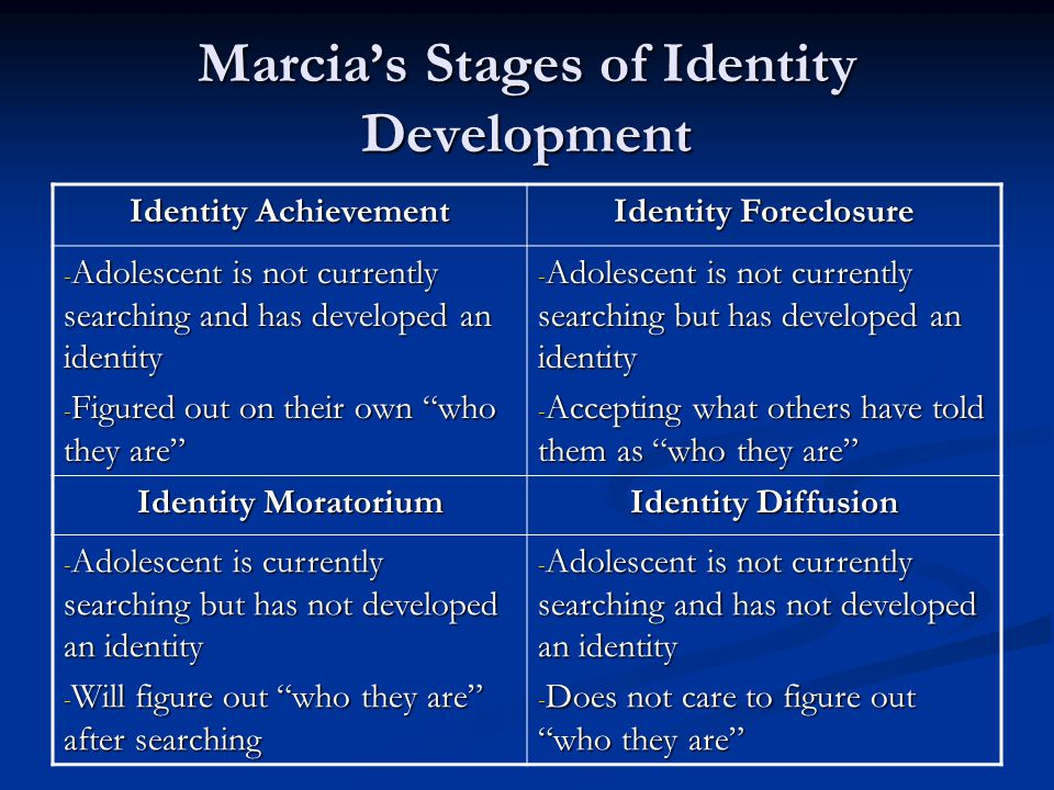 Marcia's Stages of Identity Development