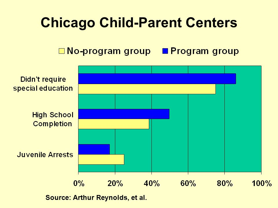 Chicago Child-Parent Centers