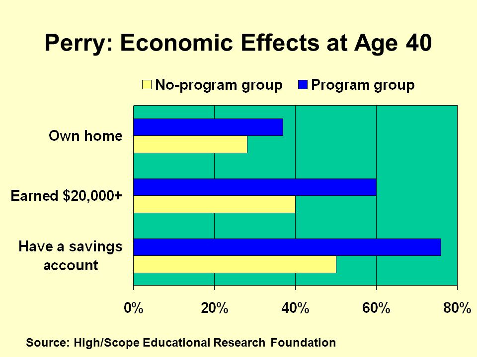 Perry: Economic Effects at Age 40