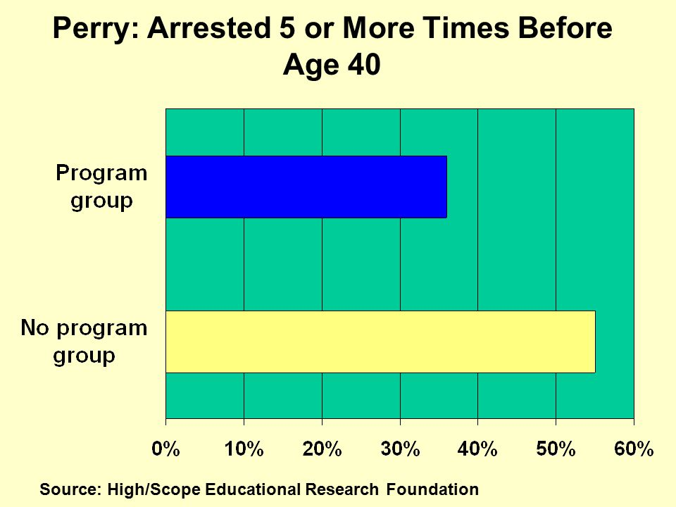Perry: Arrested 5 or More Times Before Age 40