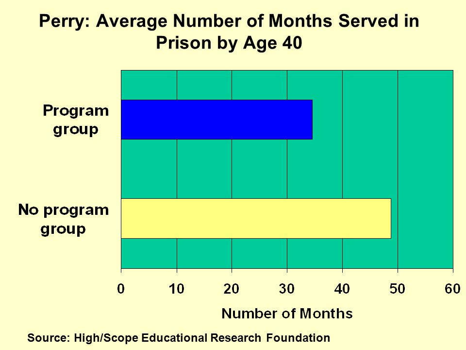 Perry: Average Number of Months Served in Prison by Age 40