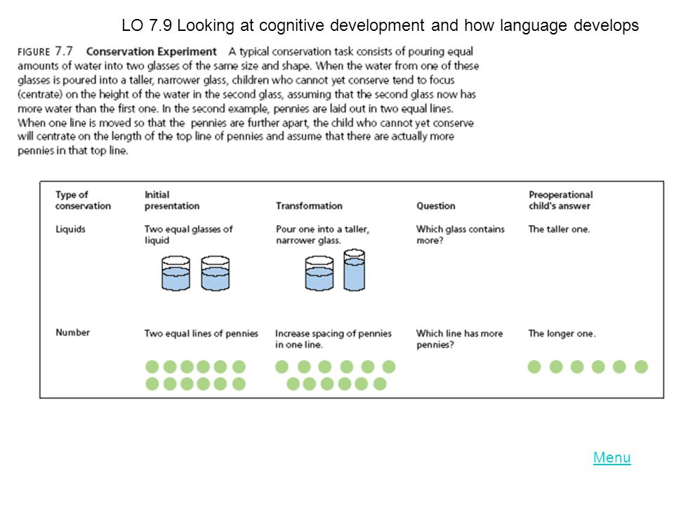 LO 7.9 Looking at cognitive development and how language develops