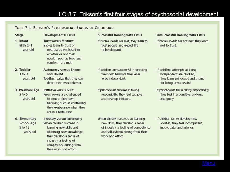 LO 8.7 Erikson's first four stages of psychosocial development