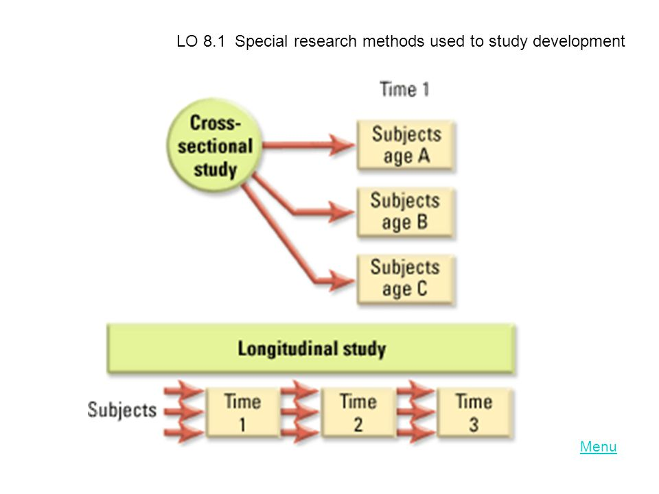 LO 8.1 Special research methods used to study development