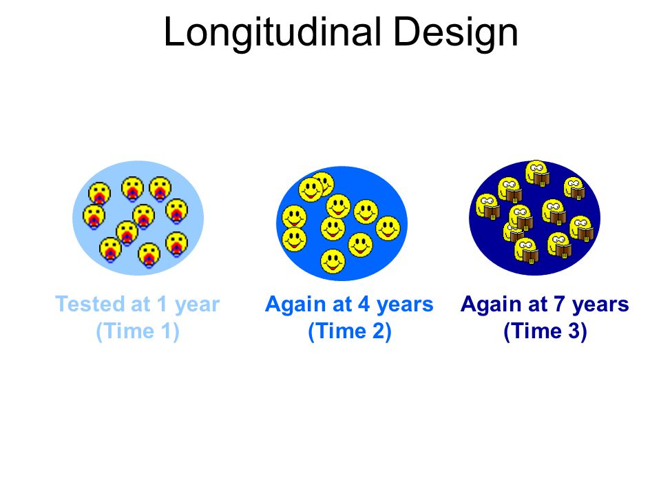 Longitudinal Design Tested at 1 year (Time 1) Again at 4 years