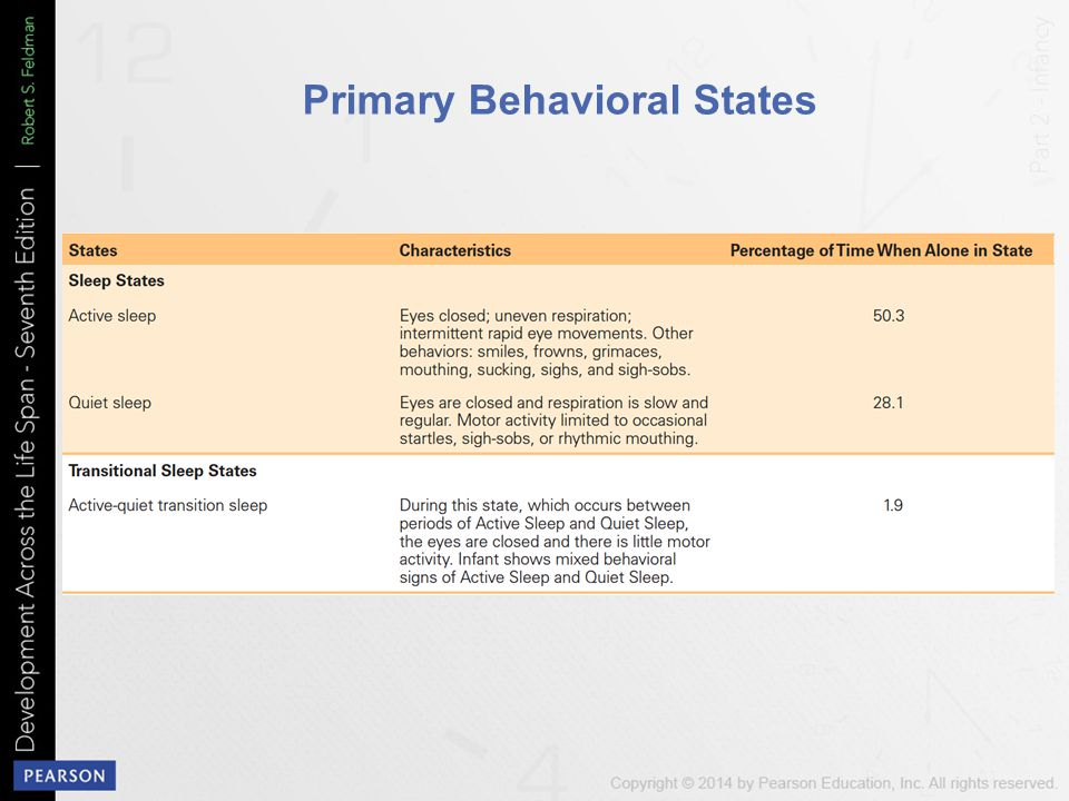 Primary Behavioral States