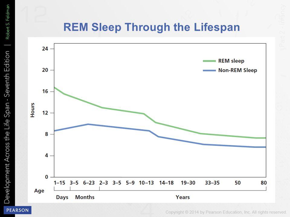 REM Sleep Through the Lifespan
