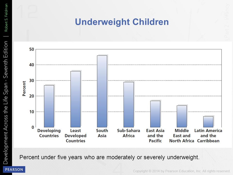 Underweight Children Percent under five years who are moderately or severely underweight.