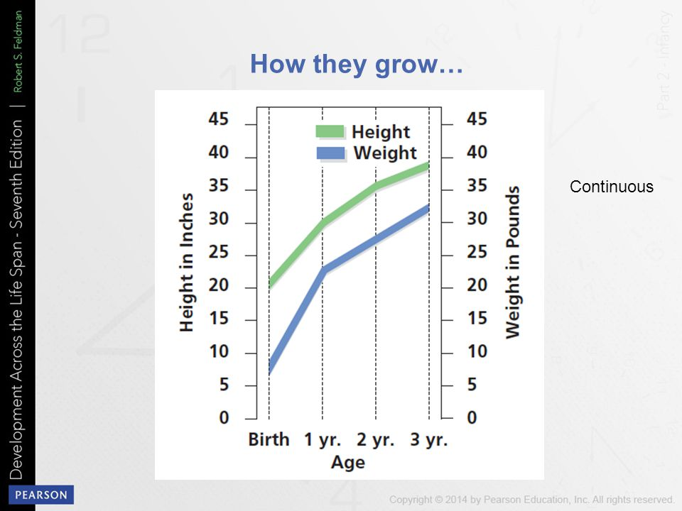 How they grow… Continuous Figure 4-1 Height and Weight Growth