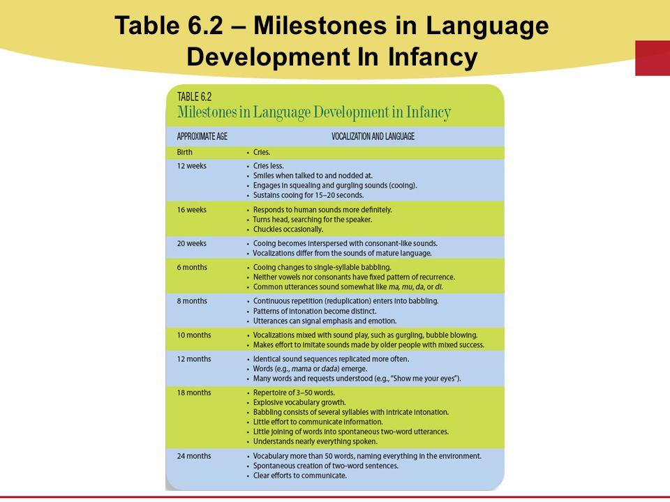 Table 6.2 – Milestones in Language Development In Infancy