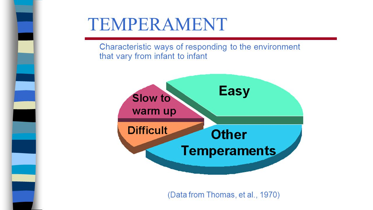Temperament Characteristic ways of responding to the environment that vary from infant to infant.