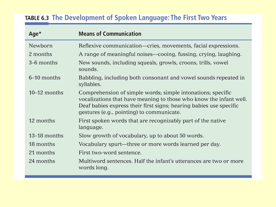 Language Development Defining language How language develops